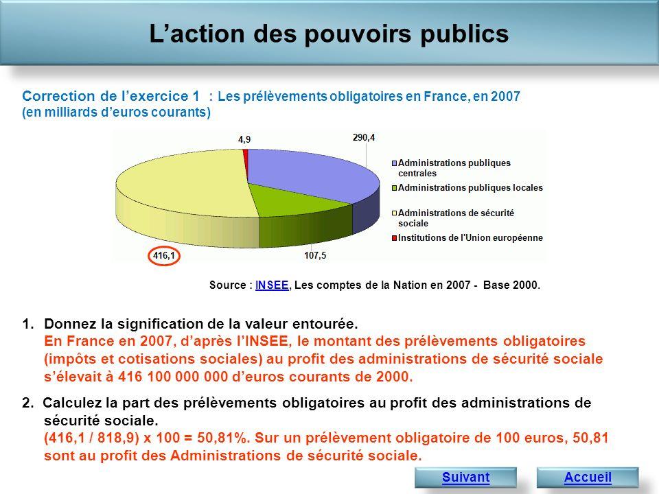 1.Donnez la signification de la valeur entourée. En France en 2007, daprès lINSEE, le montant des prélèvements obligatoires (impôts et cotisations soc