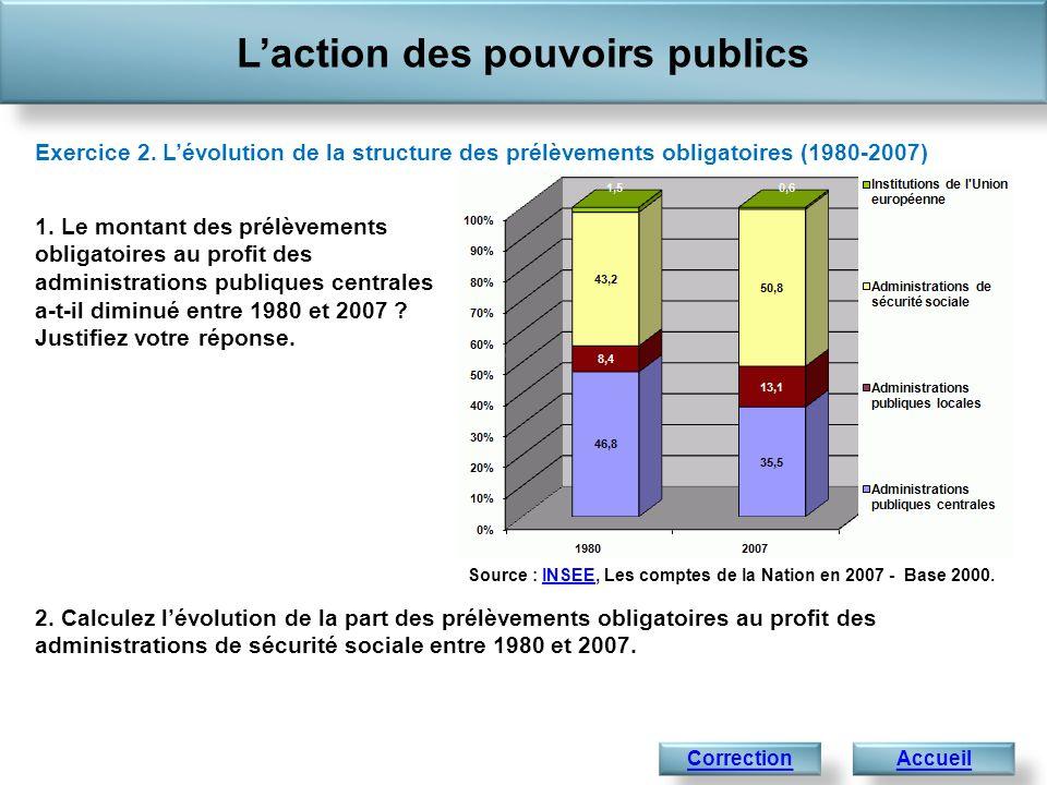 Laction des pouvoirs publics Accueil Exercice 2. Lévolution de la structure des prélèvements obligatoires (1980-2007) Correction Source : INSEE, Les c