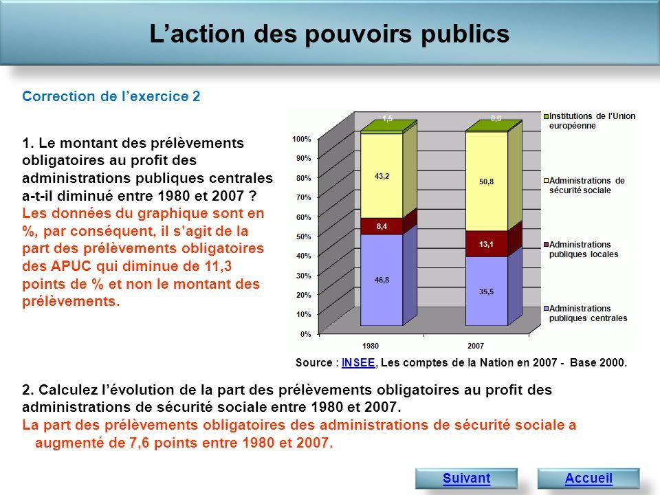 Laction des pouvoirs publics Accueil 1 441,4 Correction de lexercice 2 Suivant 1. Le montant des prélèvements obligatoires au profit des administratio