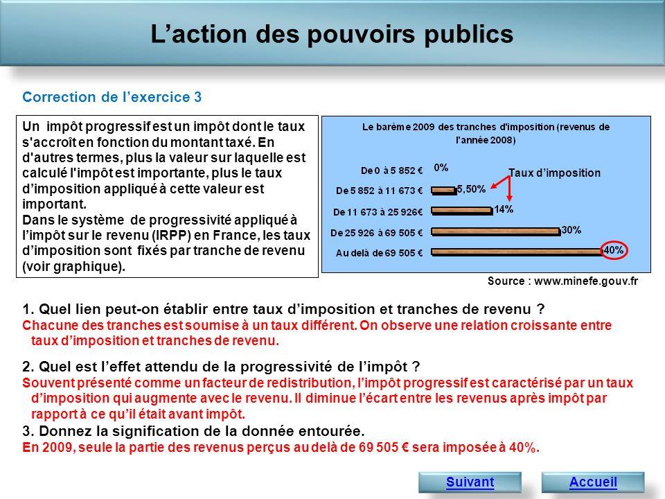 Laction des pouvoirs publics 1 441,4 Correction de lexercice 3 1. Quel lien peut-on établir entre taux dimposition et tranches de revenu ? Chacune des