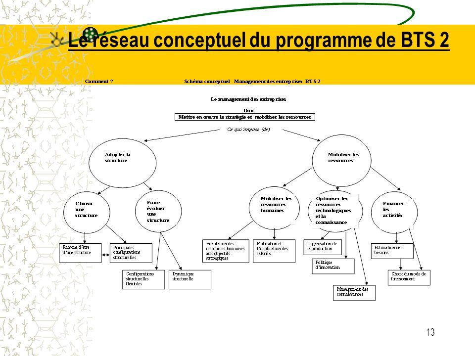 Le réseau conceptuel du programme de BTS 2 13