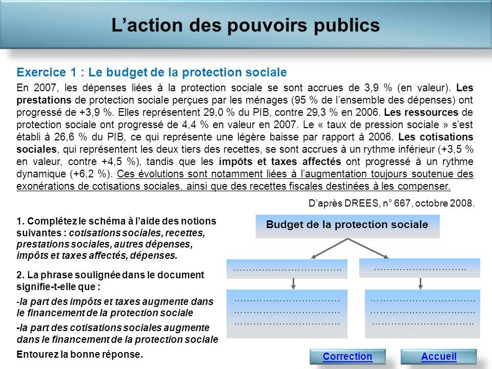 Laction des pouvoirs publics AccueilSuivant Correction de lexercice 1 : Le budget de la protection sociale 1.