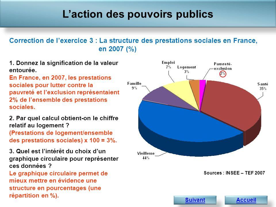 Laction des pouvoirs publics Accueil 1 441,4 Exercice 4 : Évolution de la structure des prestations sociales en France (%) Correction 1.
