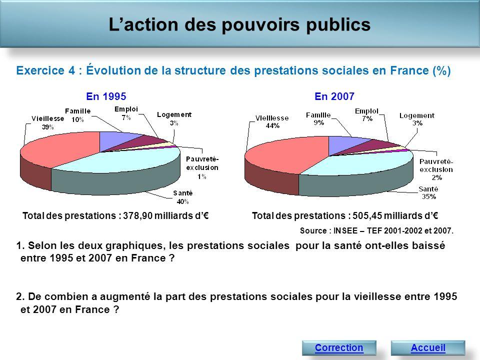 Laction des pouvoirs publics Accueil 1 441,4 Exercice 4 : Évolution de la structure des prestations sociales en France (%) Correction 1. Selon les deu