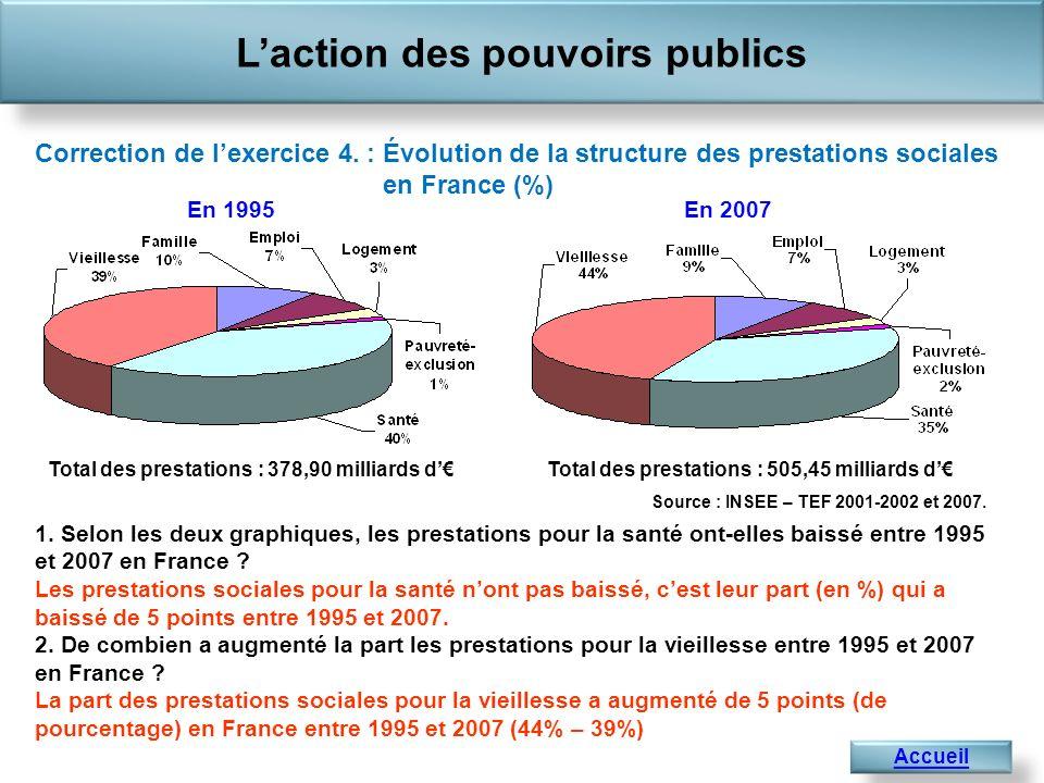1. Selon les deux graphiques, les prestations pour la santé ont-elles baissé entre 1995 et 2007 en France ? Les prestations sociales pour la santé non