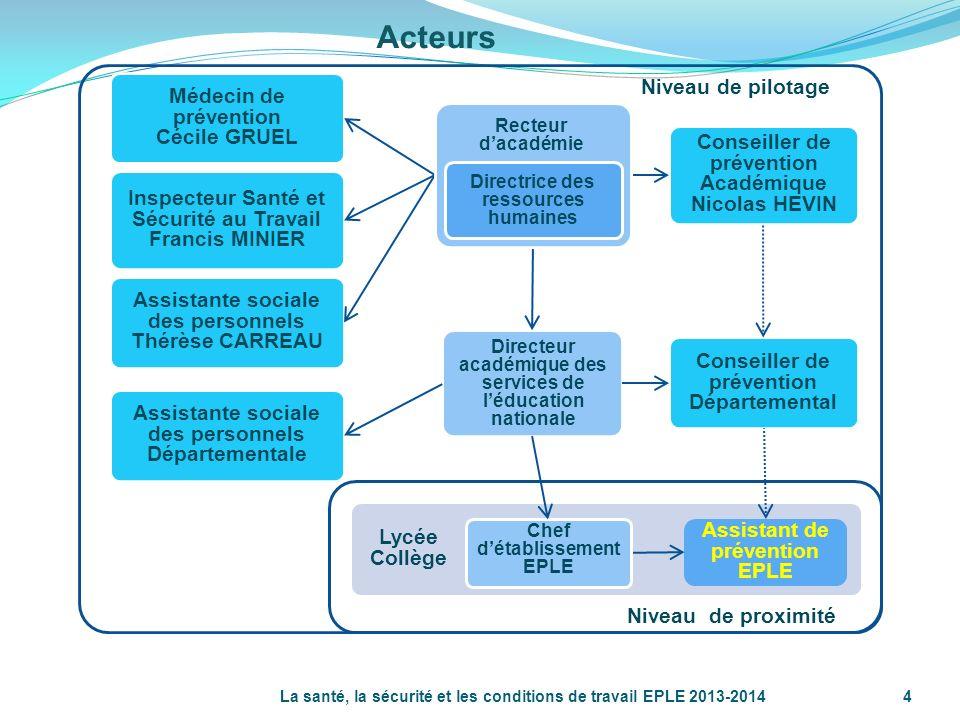 La santé, la sécurité et les conditions de travail EPLE 2013-2014 5 Lassistant de prévention Nommé par le chef de détablissement Exerce ses fonctions sous son autorité, dans le champ de compétence de la Commission H.S.