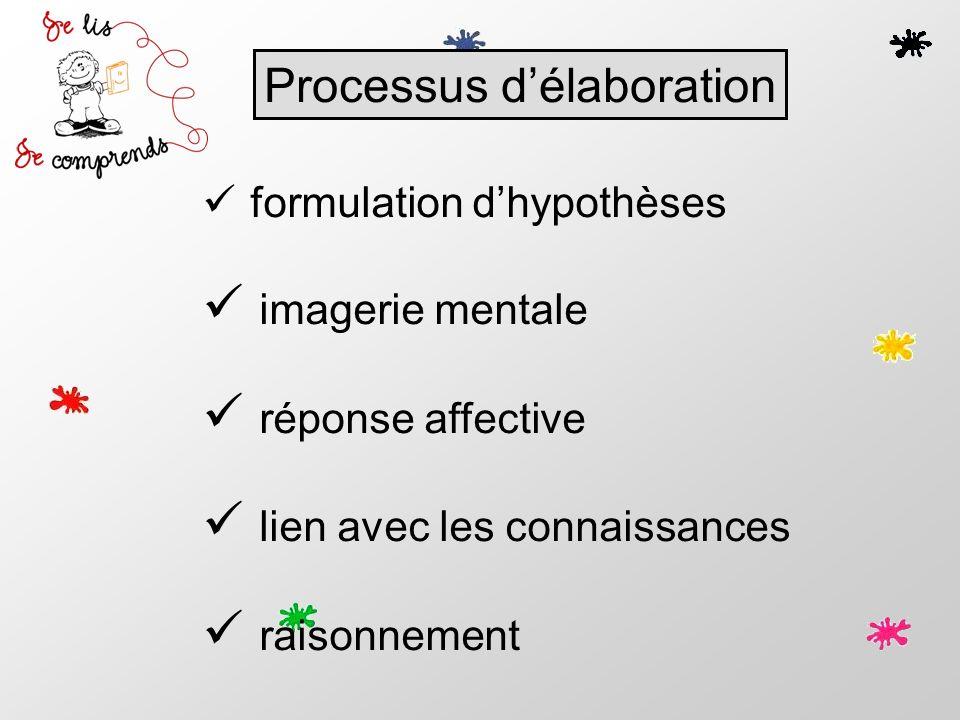 formulation dhypothèses imagerie mentale réponse affective lien avec les connaissances raisonnement Processus délaboration