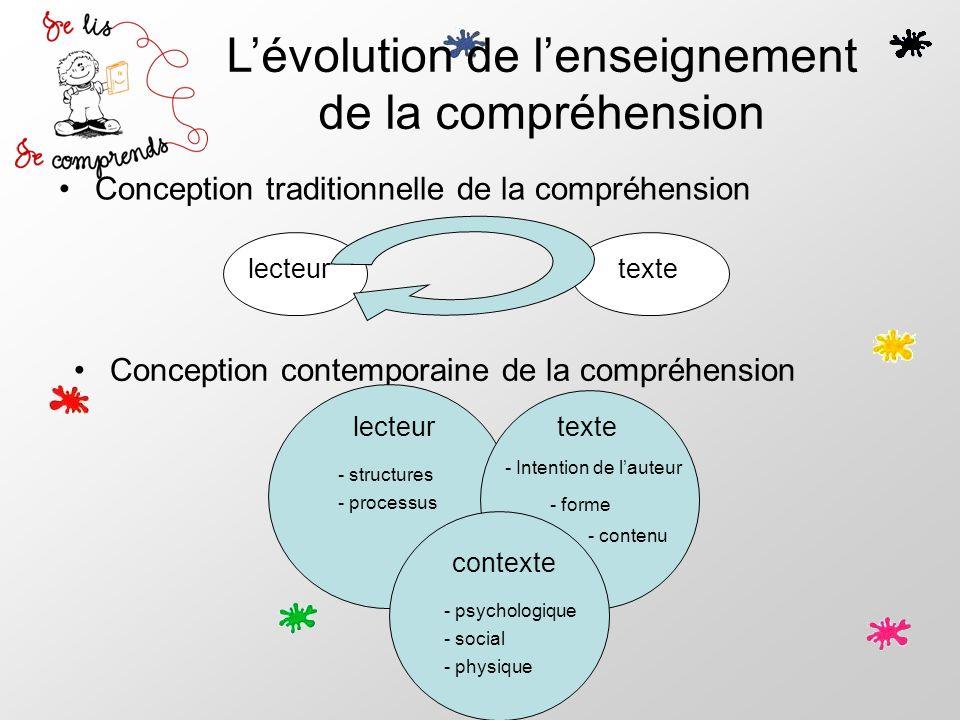 Lévolution de lenseignement de la compréhension Conception traditionnelle de la compréhension Conception contemporaine de la compréhension lecteurtext
