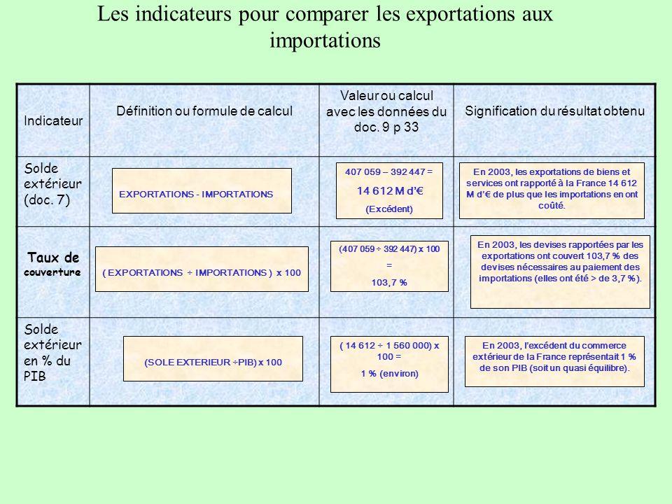 Les indicateurs pour comparer les exportations aux importations Indicateur Définition ou formule de calcul Valeur ou calcul avec les données du doc.