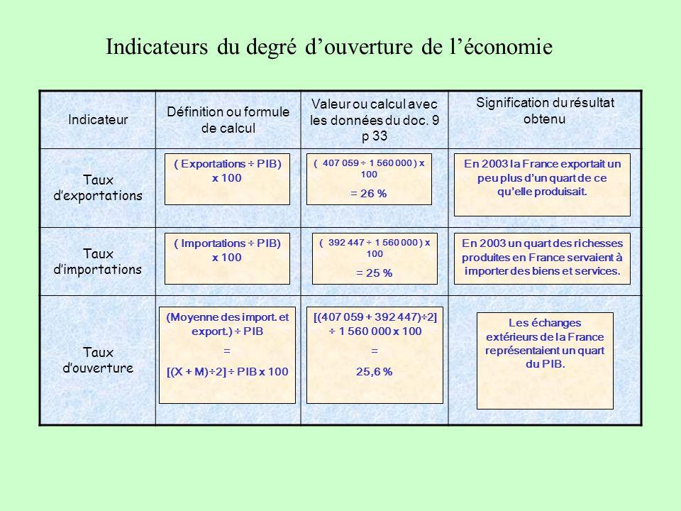 Indicateurs du degré douverture de léconomie Indicateur Définition ou formule de calcul Valeur ou calcul avec les données du doc.
