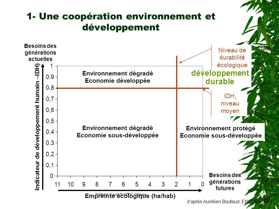 Wilfried Caron DAFPIC Orléans IDH, niveau moyen Environnement dégradé Economie développée Environnement dégradé Economie sous-développée Environnement