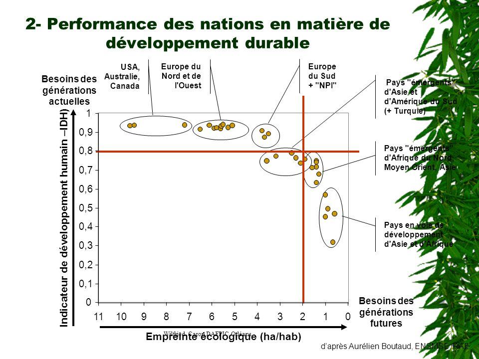 Wilfried Caron DAFPIC Orléans 2- Performance des nations en matière de développement durable USA, Australie, Canada Europe du Nord et de l'Ouest Europ