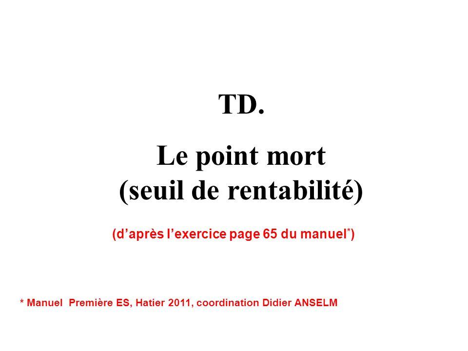 Unités vendues = xFonction de x 100110120130140150160170180190200 Recette moyenne (par stylo) Recette totale RTf(x) = Coûts variables = CVf(x) = 300330360390420450480510540570600 Coûts fixes = CFf(x) = 300 Coût total = CTf(x) = Coût moyen (par stylo) = CM f(x) = Résultat net = RN = RT - CT f(x) = 555555555555 500 550 600 650 700 750 800 850900950 1000 5x 3x 300 600 630690 720 750 780 810 840 870 900 660 3x+300 6 4,6 5,5 5,3 5,1 5 4,9 4,8 4,7 5,7 4,5 (3x+300)/x - 100- 60 - 8040- 400 - 2060 20 80 100 5x-(3x+300) Point mort Si elle produit moins de 150 stylos, lentreprise Parkman perd de largent Si elle produit plus de 150 stylos, elle fait du bénéfice