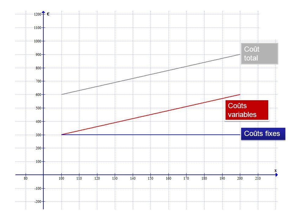 Coût total Coûts variables Coûts fixes Recette totale