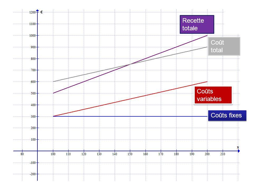 Si la production est inférieure à 150 stylos, le coût total est supérieur à la recette totale Coût total Coûts variables Coûts fixes Recette totale