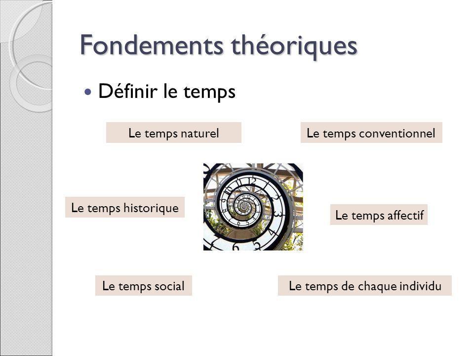 Fondements théoriques Définir le temps Le temps social Le temps affectif Le temps de chaque individu Le temps conventionnel Le temps historique Le tem