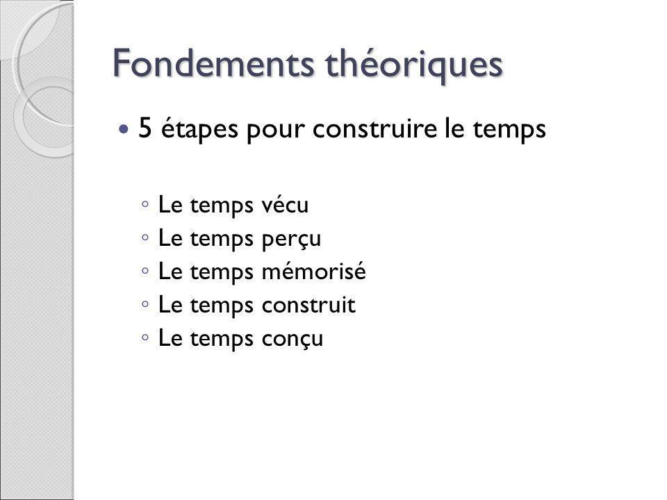 Fondements théoriques 5 étapes pour construire le temps Le temps vécu Le temps perçu Le temps mémorisé Le temps construit Le temps conçu