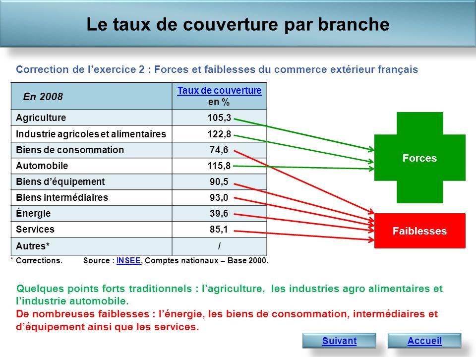 En 2008 Taux de couverture Taux de couverture en % Agriculture105,3 Industrie agricoles et alimentaires122,8 Biens de consommation74,6 Automobile115,8