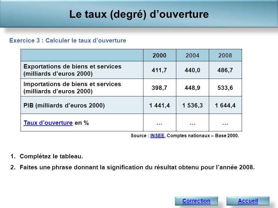 Le taux (degré) douverture Accueil Source : INSEE, Comptes nationaux – Base 2000.INSEE Correction Exercice 3 : Calculer le taux douverture 20002004200