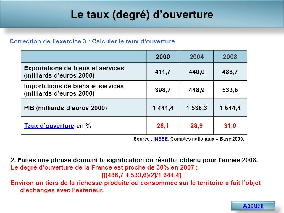 Le taux (degré) douverture Accueil Source : INSEE, Comptes nationaux – Base 2000.INSEE Correction de lexercice 3 : Calculer le taux douverture 2. Fait
