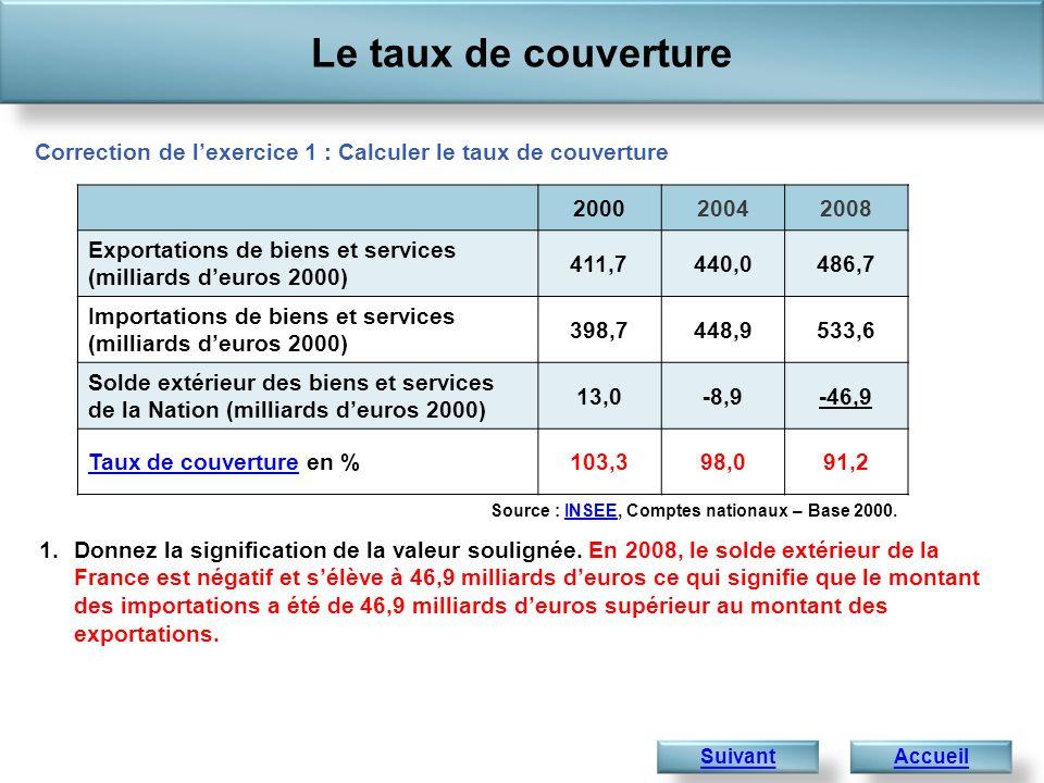 Le taux de couverture Accueil Correction de lexercice 1 : Calculer le taux de couverture Suivant Source : INSEE, Comptes nationaux – Base 2000.INSEE 1