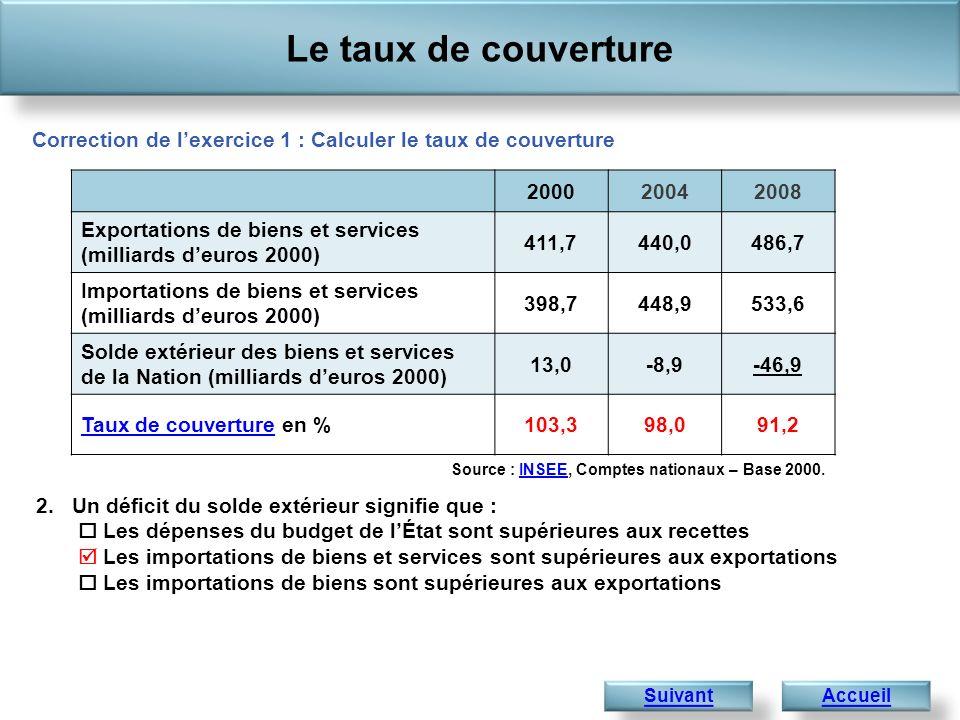 Le taux de couverture Accueil 2.Un déficit du solde extérieur signifie que : Les dépenses du budget de lÉtat sont supérieures aux recettes Les importa