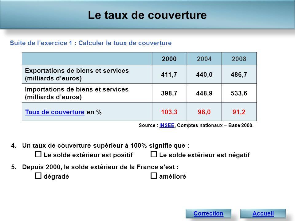 Le taux de couverture Accueil Suite de lexercice 1 : Calculer le taux de couverture Correction Source : INSEE, Comptes nationaux – Base 2000.INSEE 200