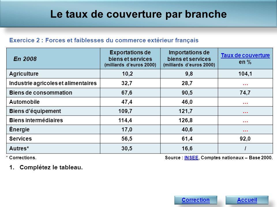 Le taux de couverture par branche AccueilSuivant Source : INSEE, Comptes nationaux – Base 2000.INSEE* Corrections.