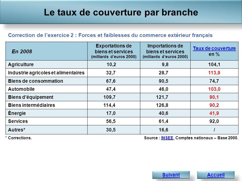 Le taux de couverture par branche AccueilSuivant Source : INSEE, Comptes nationaux – Base 2000.INSEE* Corrections. En 2008 Exportations de biens et se