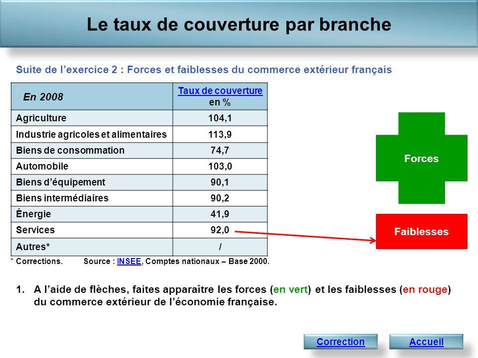 En 2008 Taux de couverture Taux de couverture en % Agriculture104,1 Industrie agricoles et alimentaires113,9 Biens de consommation74,7 Automobile103,0