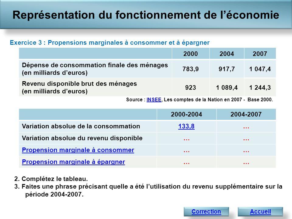 2. Complétez le tableau. 3. Faites une phrase précisant quelle a été lutilisation du revenu supplémentaire sur la période 2004-2007. Représentation du