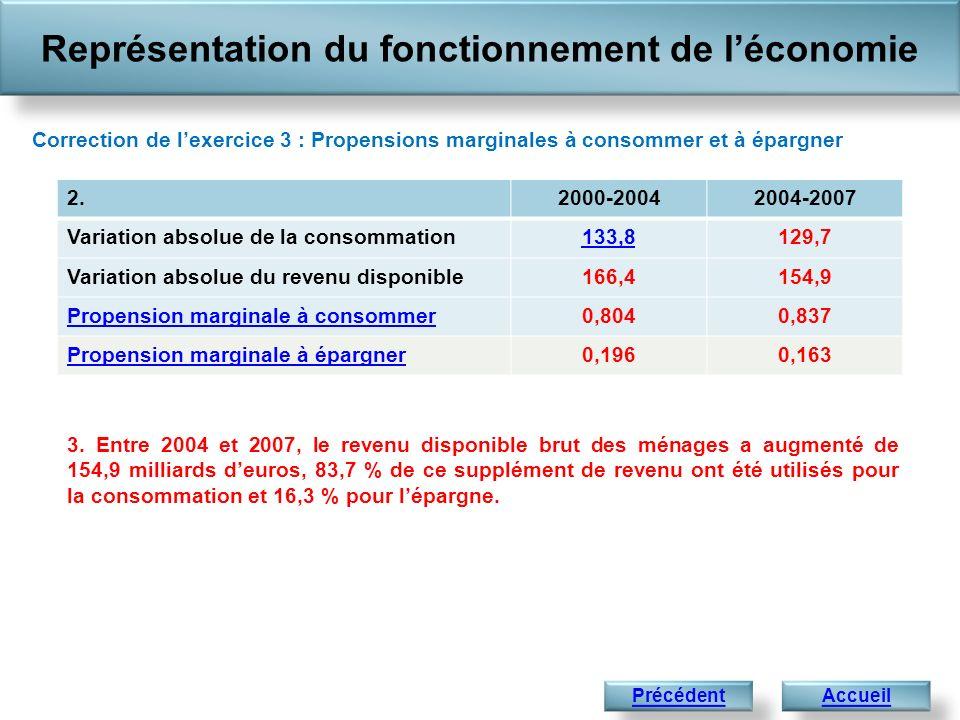 Représentation du fonctionnement de léconomie AccueilPrécédent 2.2000-20042004-2007 Variation absolue de la consommation133,8129,7 Variation absolue d