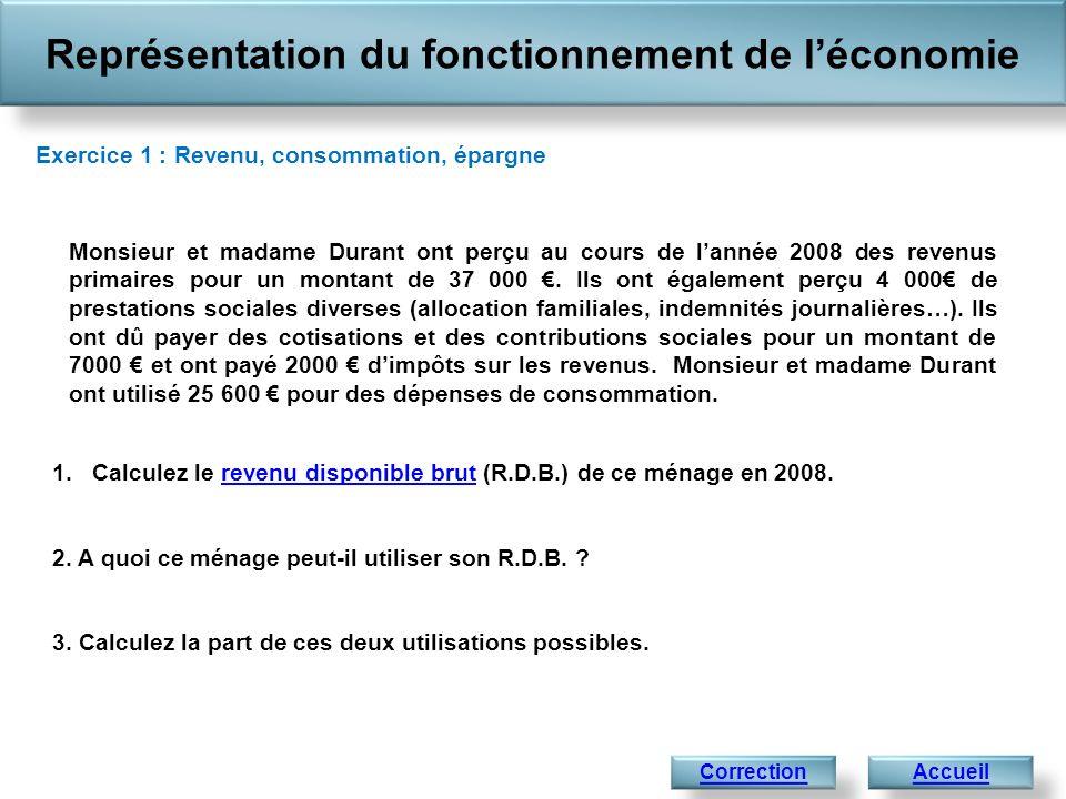 Représentation du fonctionnement de léconomie Exercice 1 : Revenu, consommation, épargne Monsieur et madame Durant ont perçu au cours de lannée 2008 d