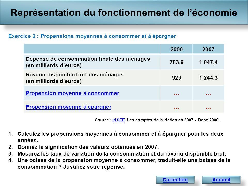 Représentation du fonctionnement de léconomie AccueilCorrection Exercice 2 : Propensions moyennes à consommer et à épargner 20002007 Dépense de consom
