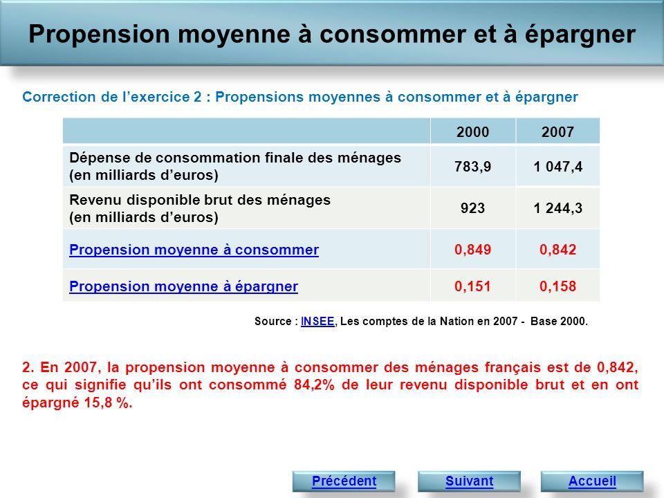 Propension moyenne à consommer et à épargner AccueilPrécédent Correction de lexercice 2 : Propensions moyennes à consommer et à épargner 2. En 2007, l