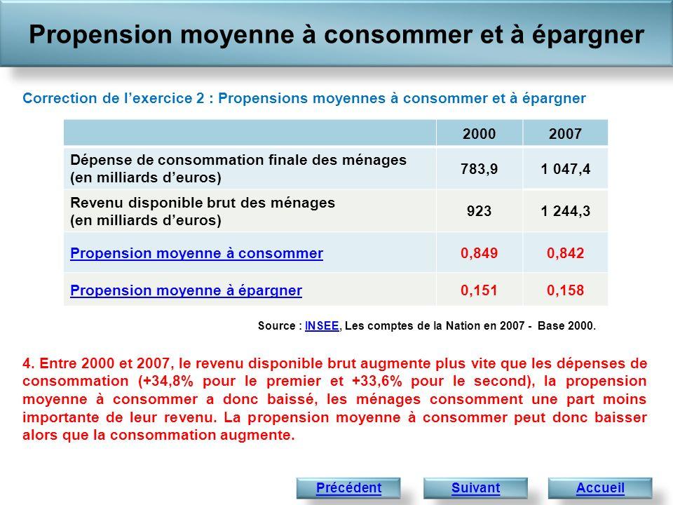 Propension moyenne à consommer et à épargner AccueilPrécédent 4. Entre 2000 et 2007, le revenu disponible brut augmente plus vite que les dépenses de