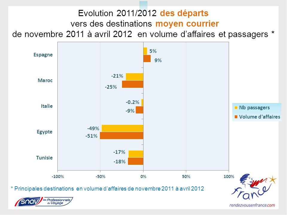 Evolution 2011/2012 des départs vers des destinations moyen courrier de novembre 2011 à avril 2012 en volume daffaires et passagers * * Principales destinations en volume daffaires de novembre 2011 à avril 2012