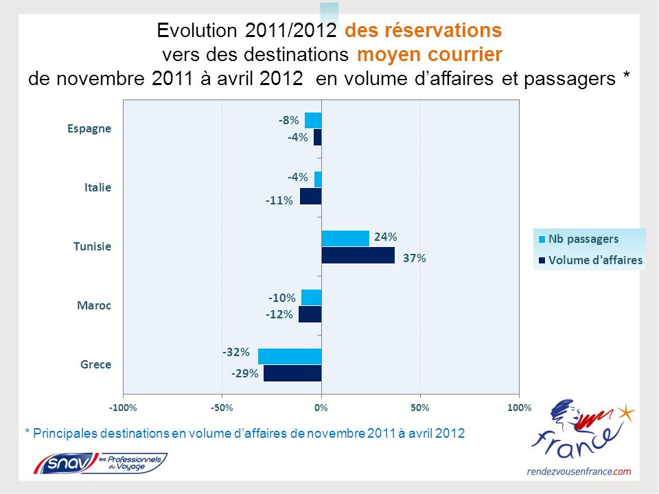Evolution 2011/2012 des réservations vers des destinations moyen courrier de novembre 2011 à avril 2012 en volume daffaires et passagers * * Principales destinations en volume daffaires de novembre 2011 à avril 2012