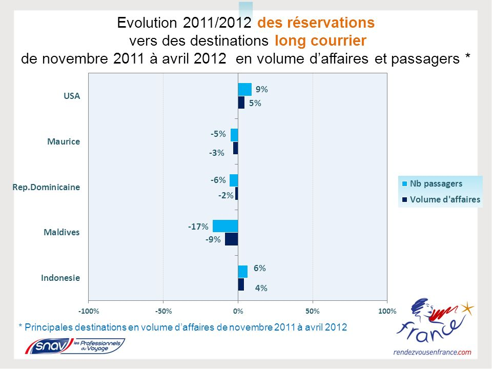 Evolution 2011/2012 des réservations vers des destinations long courrier de novembre 2011 à avril 2012 en volume daffaires et passagers * * Principales destinations en volume daffaires de novembre 2011 à avril 2012