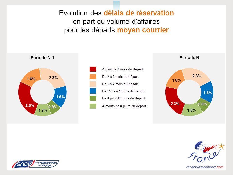 Evolution des délais de réservation en part du volume daffaires pour les départs moyen courrier