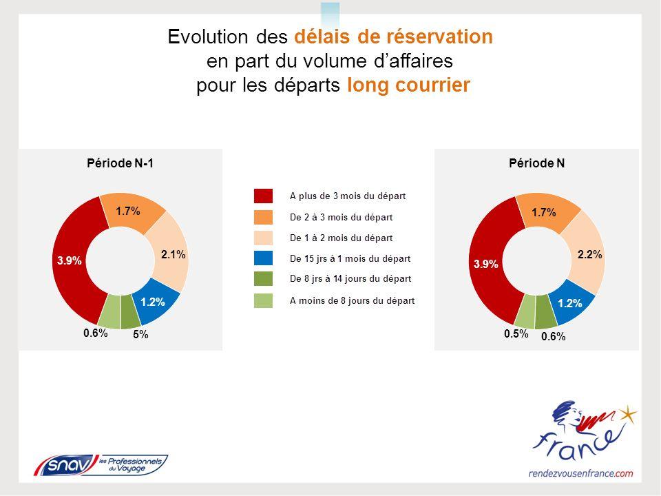 Evolution des délais de réservation en part du volume daffaires pour les départs long courrier
