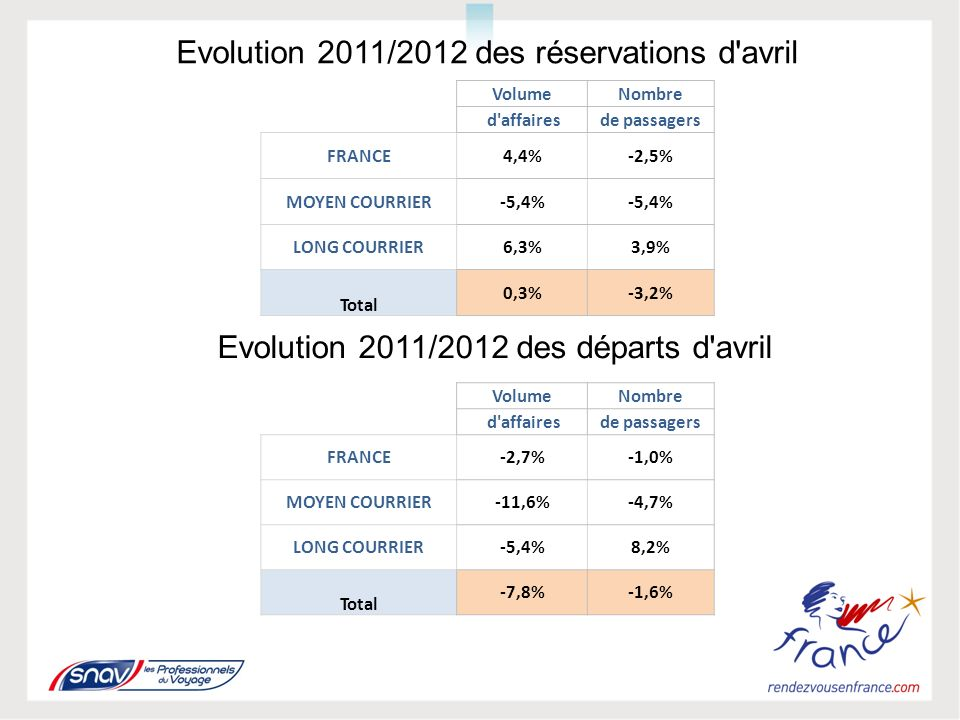 Evolution 2011/2012 des réservations d avril Evolution 2011/2012 des départs d avril VolumeNombre d affairesde passagers FRANCE4,4%-2,5% MOYEN COURRIER-5,4% LONG COURRIER6,3%3,9% Total 0,3%-3,2% VolumeNombre d affairesde passagers FRANCE-2,7%-1,0% MOYEN COURRIER-11,6%-4,7% LONG COURRIER-5,4%8,2% Total -7,8%-1,6%