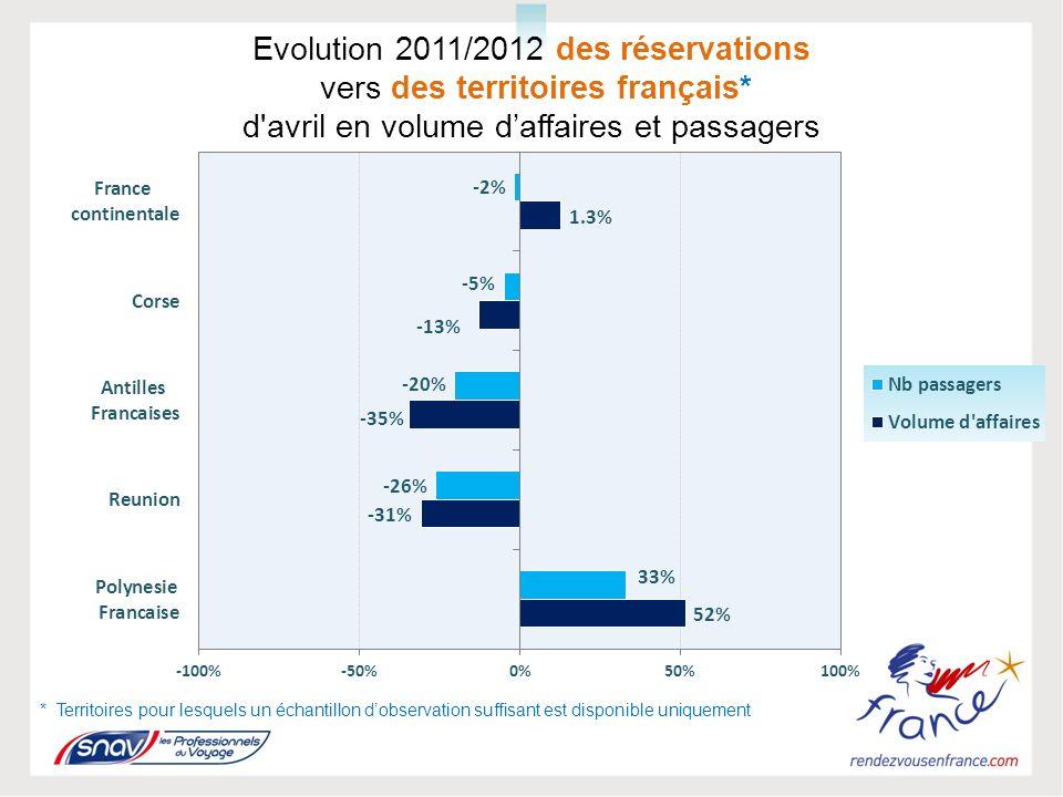 Evolution 2011/2012 des réservations vers des territoires français* d avril en volume daffaires et passagers * Territoires pour lesquels un échantillon dobservation suffisant est disponible uniquement