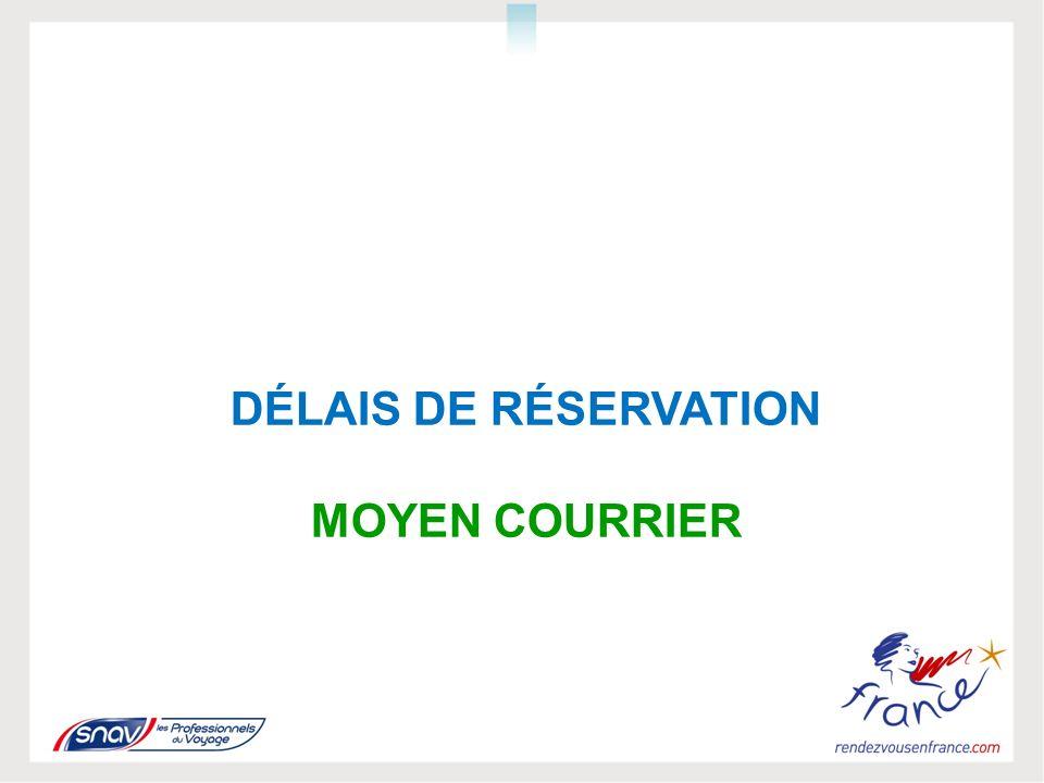 DÉLAIS DE RÉSERVATION MOYEN COURRIER