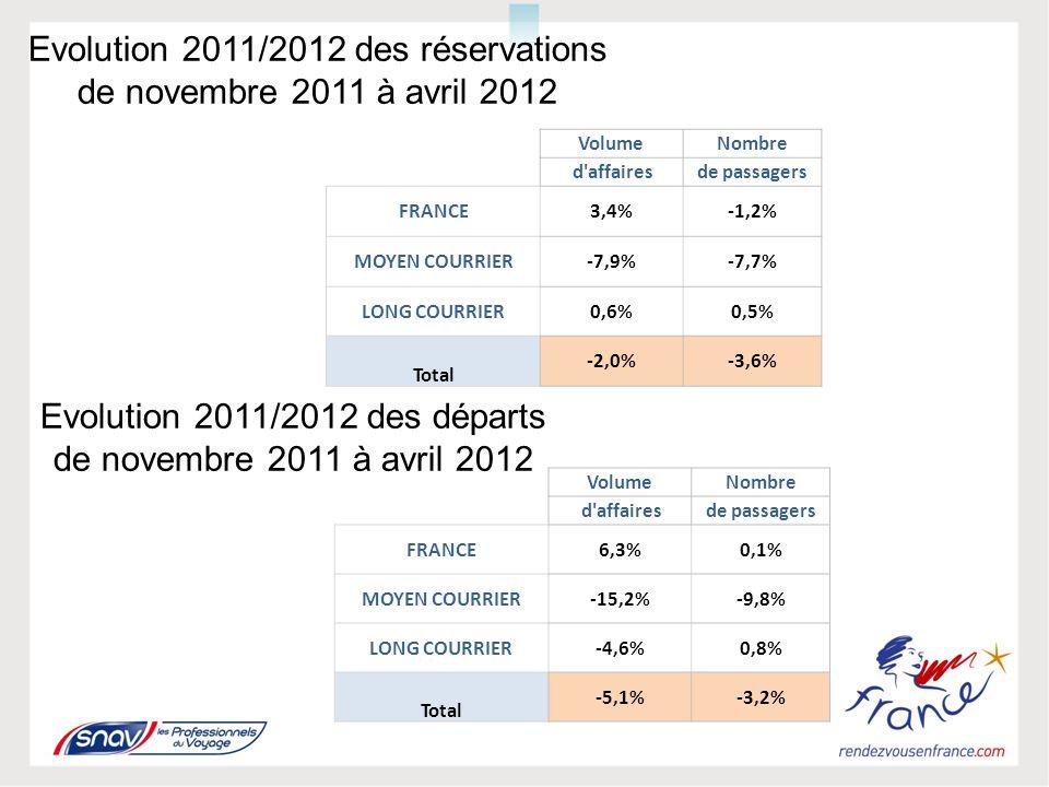 Profil mensuel des taux dévolution des réservations et des départs de novembre à avril