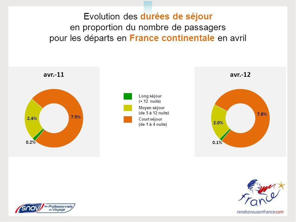 Evolution des durées de séjour en proportion du nombre de passagers pour les départs en France continentale en avril