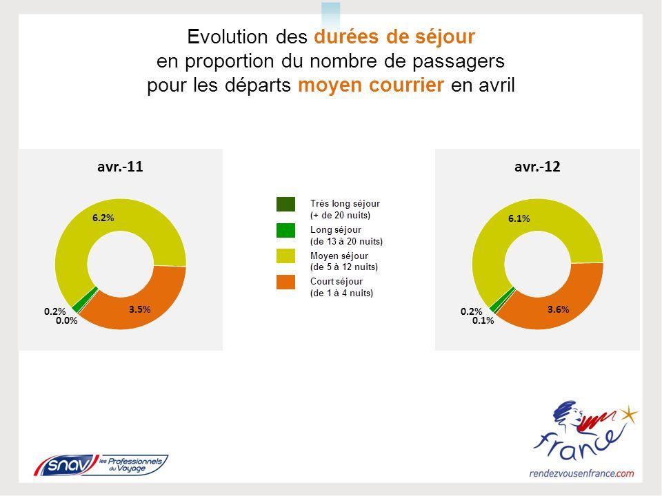 Evolution des durées de séjour en proportion du nombre de passagers pour les départs moyen courrier en avril