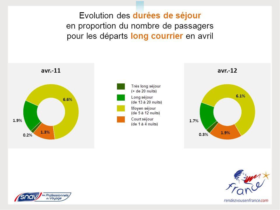 Evolution des durées de séjour en proportion du nombre de passagers pour les départs long courrier en avril
