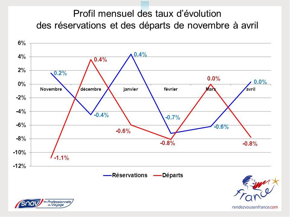 TENDANCE DES PRINCIPALES DESTINATIONS DE NOVEMBRE 2011 À AVRIL 2012 FRANCE