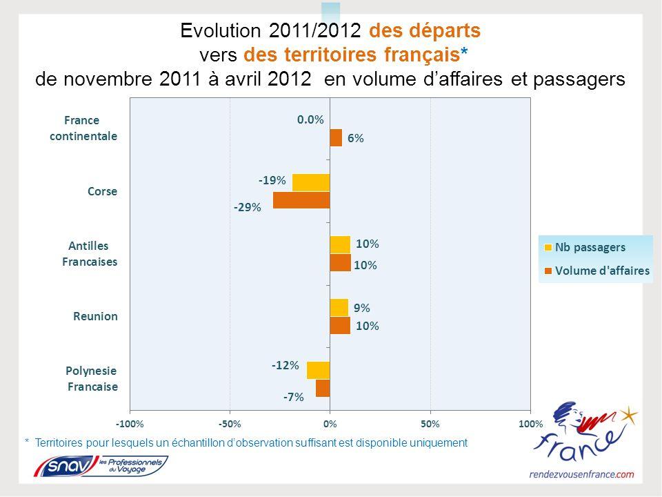 Evolution 2011/2012 des départs vers des territoires français* de novembre 2011 à avril 2012 en volume daffaires et passagers * Territoires pour lesquels un échantillon dobservation suffisant est disponible uniquement
